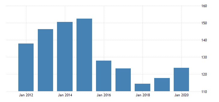 united states corporate profits with inventory valuation adjustments domestic industries nonfinancial wholesale trade bil of dollar nsa fed data
