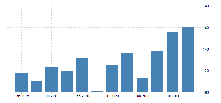 united states corporate profits with inventory valuation adjustments domestic industries nonfinancial wholesale trade fed data