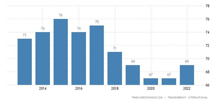 United States Corruption Index