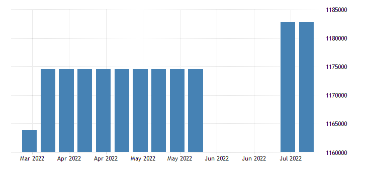 united states covered employment in arkansas fed data