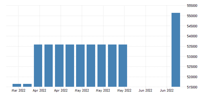 united states covered employment in hawaii fed data