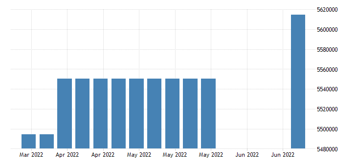 united states covered employment in illinois fed data