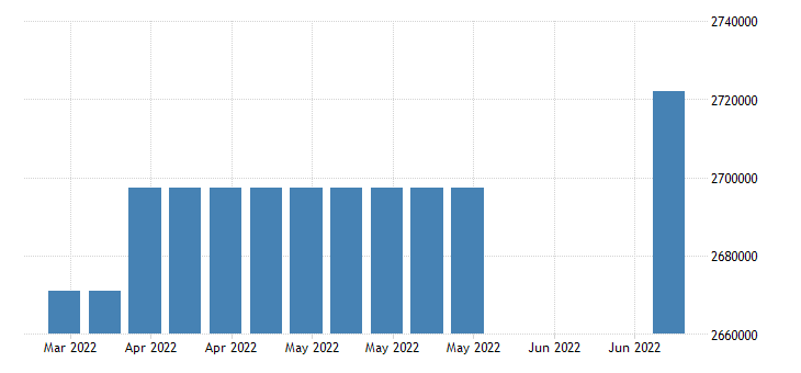 united states covered employment in indiana fed data