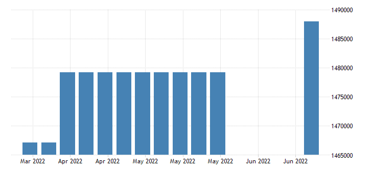 united states covered employment in iowa fed data