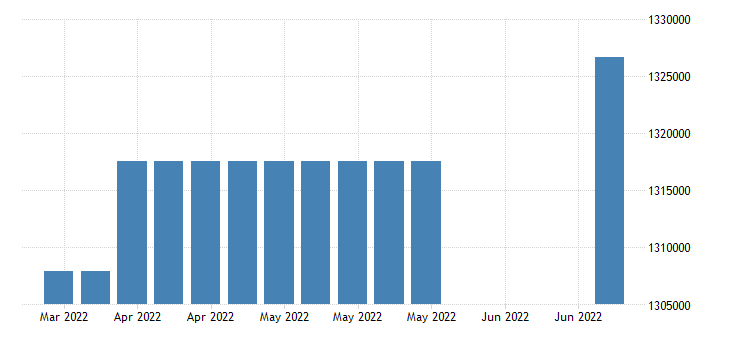 united states covered employment in kansas fed data