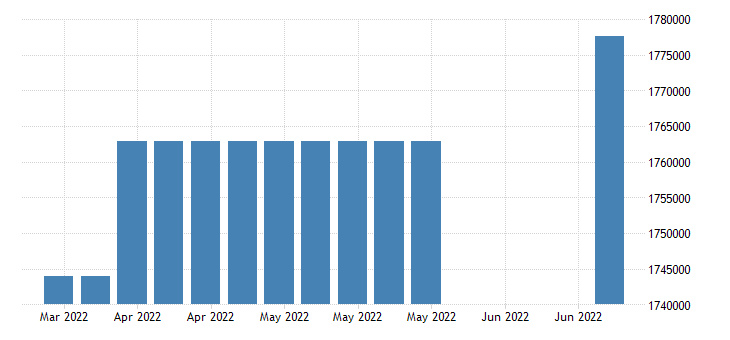 united states covered employment in louisiana fed data