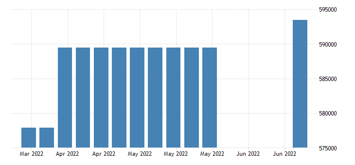united states covered employment in maine fed data