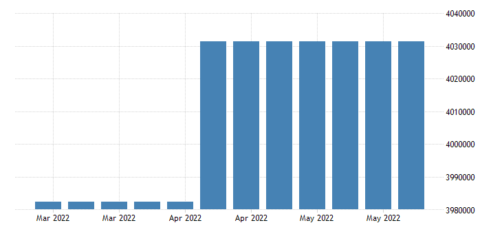 united states covered employment in michigan fed data