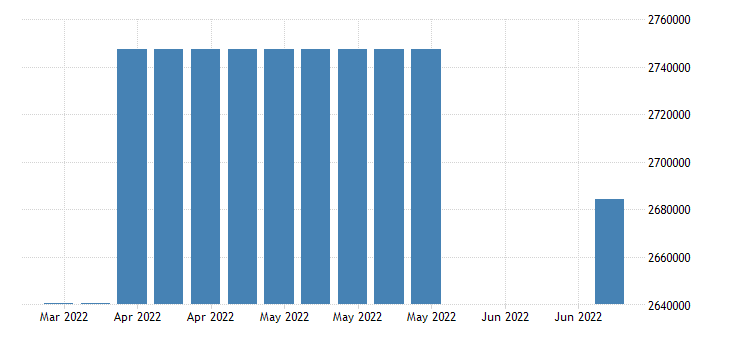 united states covered employment in missouri fed data