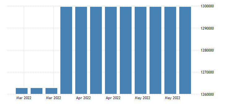 united states covered employment in nevada fed data