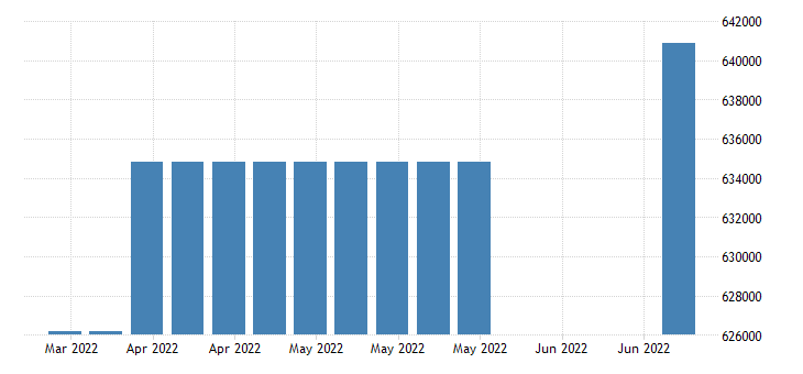 united states covered employment in new hampshire fed data