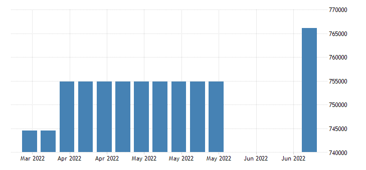 united states covered employment in new mexico fed data