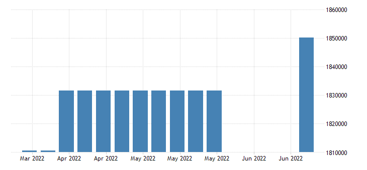 united states covered employment in oregon fed data