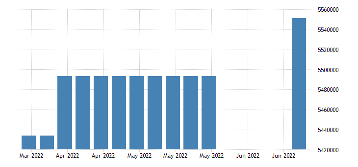 united states covered employment in pennsylvania fed data
