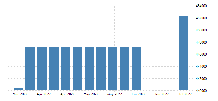 united states covered employment in rhode island fed data