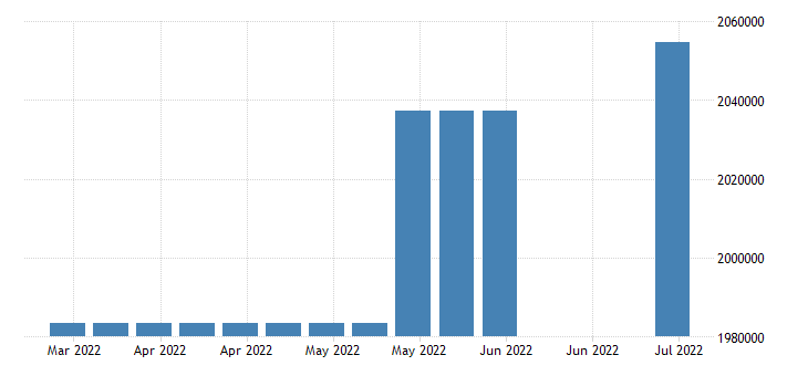 united states covered employment in south carolina fed data