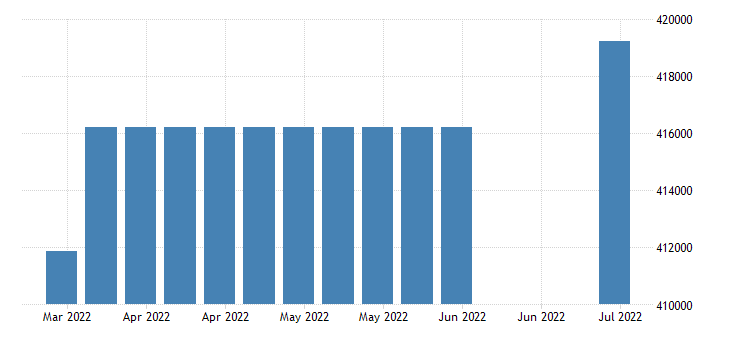 united states covered employment in south dakota fed data