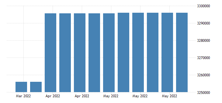 united states covered employment in tennessee fed data