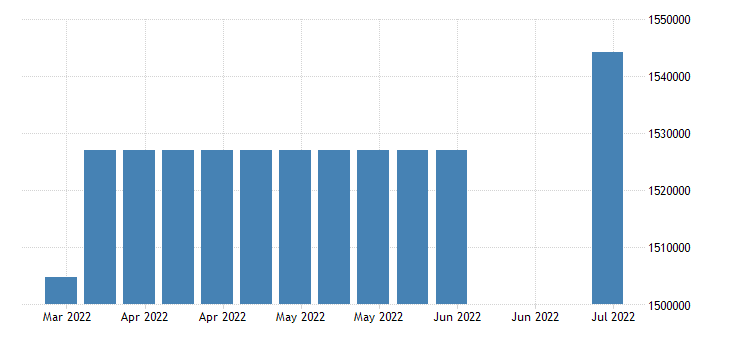 united states covered employment in utah fed data