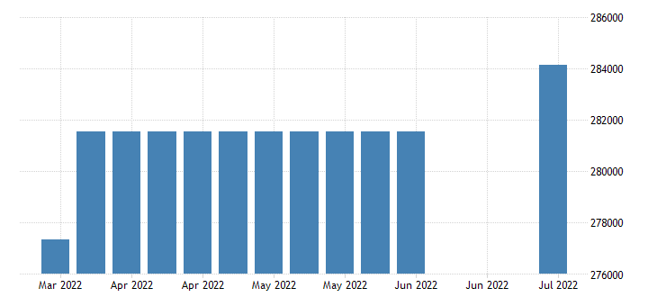 united states covered employment in vermont fed data