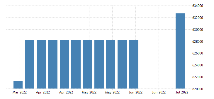 united states covered employment in west virginia fed data