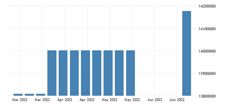 united states covered employment number w nsa fed data