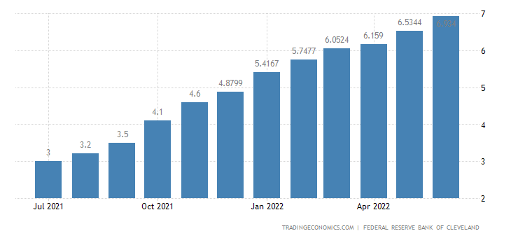 United States CPI 16% Trimmed-Mean