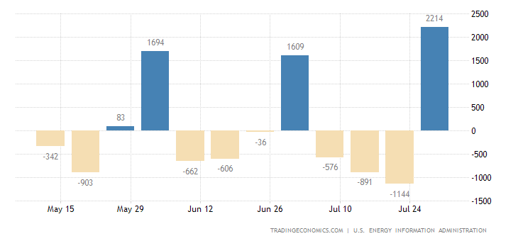 United States Crude Oil Imports