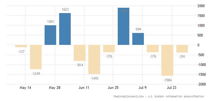 United States Crude Oil Imports