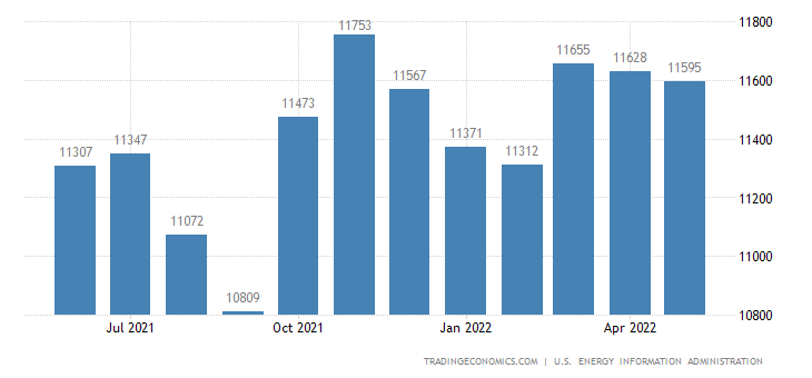 United States Crude Oil Production