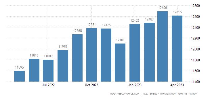 United States Crude Oil Production