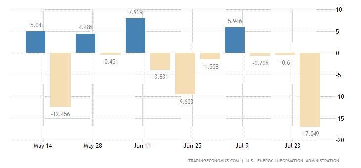Chiến lược MUA ĐÁY BÁN ĐỈNH ngày 27-9-2017-United States Crude Oil Stocks Change
