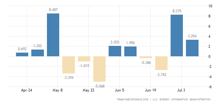 Chiến lược MUA ĐÁY BÁN ĐỈNH ngày 14-3-2018-United States Crude Oil Stocks Change