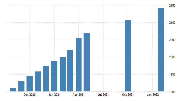 united states currency component of m1 bil of $ m nsa fed data