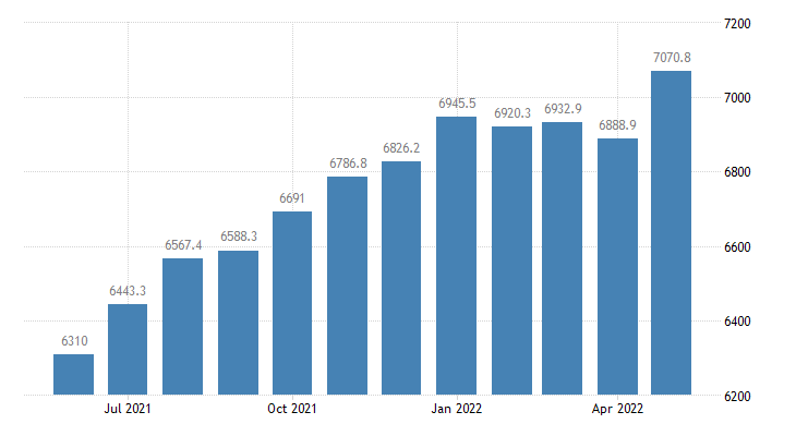united states currency component of m1 plus demand deposits bil of $ m sa fed data