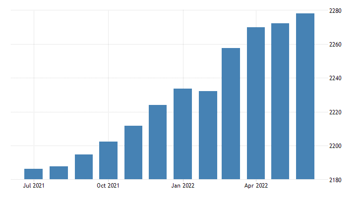 united states currency in circulation bil of $ m nsa fed data