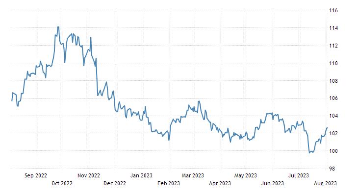 United States Dollar