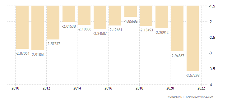united states current account balance percent of gdp wb data