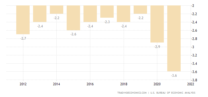 United States Current Account to GDP