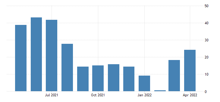 united states current business activity diffusion index for frb  new york district fed data