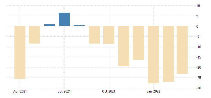 united states current business climate diffusion index for frb  new york district fed data