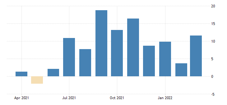 united states current capital spending diffusion index for frb  new york district fed data