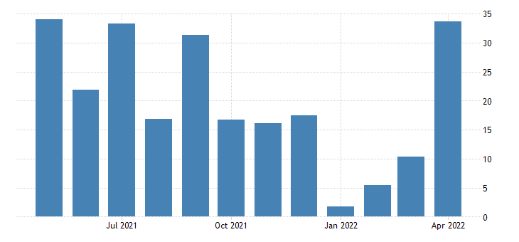 united states current general business conditions diffusion index for new york index fed data