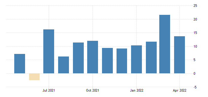 united states current inventories diffusion index for new york fed data