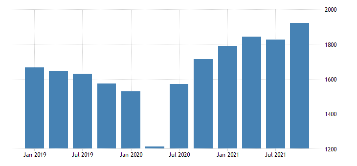 united states current payments to the rest of the world imports of durable goods bil of dollar fed data