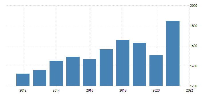 united states current payments to the rest of the world imports of durable goods fed data