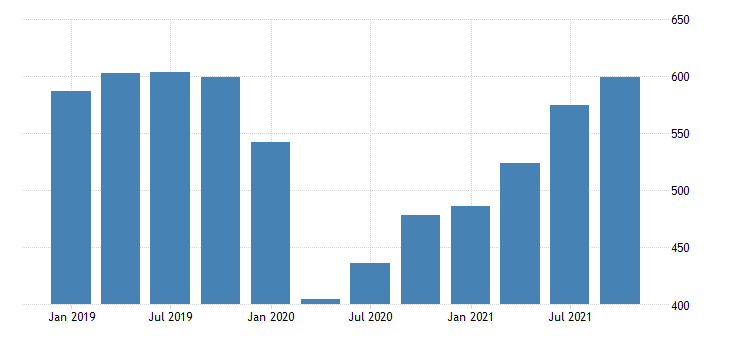 united states current payments to the rest of the world imports of goods and services bil of dollar fed data