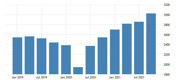 united states current payments to the rest of the world imports of goods bil of dollar fed data