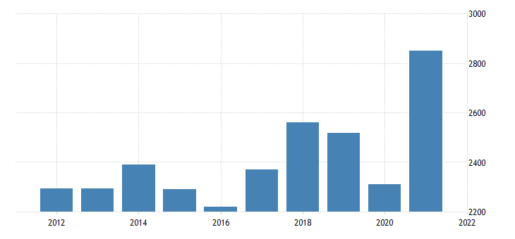 united states current payments to the rest of the world imports of goods fed data