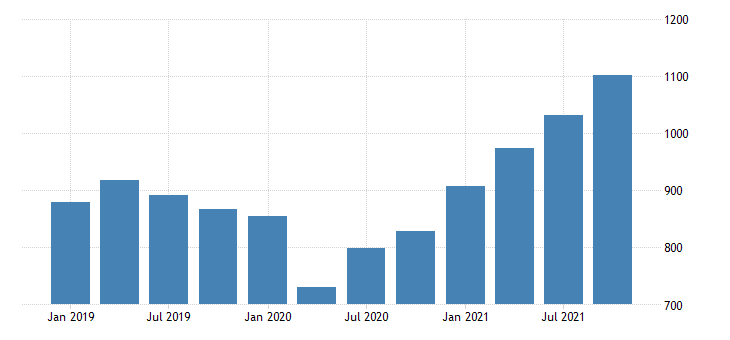 united states current payments to the rest of the world imports of nondurable goods bil of dollar fed data